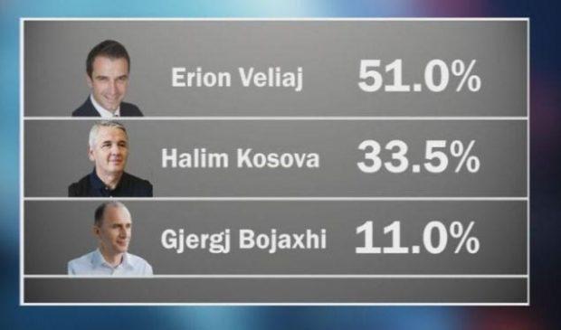"Zemra.com – ""Exit-Poll"" paraprak: Tiranën e merr Veliaj"