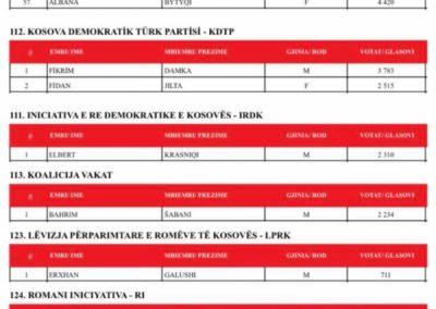 KOSOVË: Këta janë 120 deputetët e legjislaturës së re 37