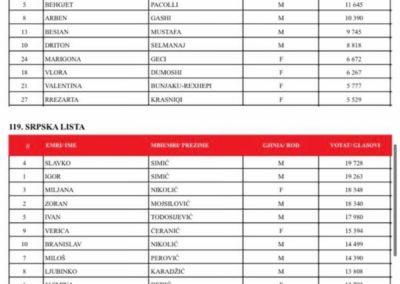 KOSOVË: Këta janë 120 deputetët e legjislaturës së re 38